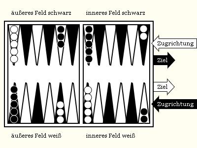 Darstellung Backgammonspielbrett